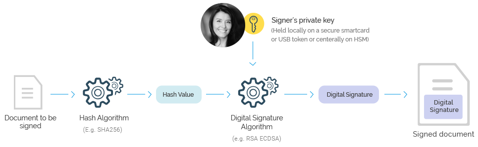 How do digital signatures work?